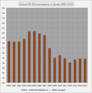 Annual-US-Oil-Consumption-in-Quads-2000-2015-e1441117873560