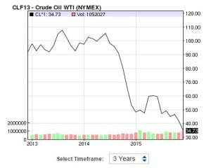 oil price 2013,14,15